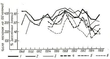 Рис. 6. Изменение численности в трех географических популяциях больших песчанок в Приаралье: сплошные линии — процент заселенных нор; пунктирные линии — число зверьков в 100 норах; 1,4— Приаральские Каракумы; 2, 5 — северное побережье; 3, 6 — северные Кызылкумы