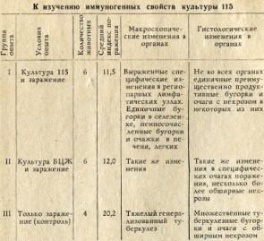 Таблица 1. К изучению иммуногенных свойств культуры 115