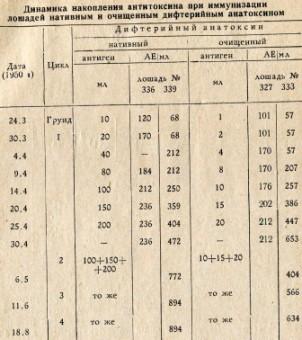 Таблица 1. Динамика накопления антитоксина при иммунизации лошадей нативным и очищенным дифтерийным анатоксином
