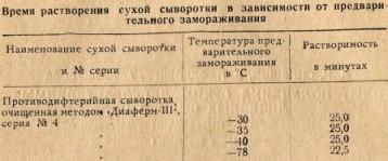 Таблица 1 Время растворения сухой сыворотки в зависимости от предварительного замораживания