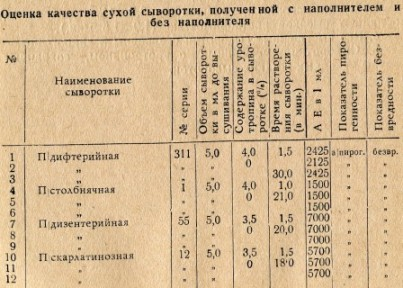 Таблица 3. Оценка качества сухой сыворотки, полученной с наполнителем и без наполнителя