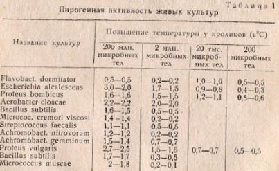 Таблица 1. Пирогенная активность живых культур