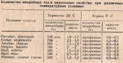 Таблица 1. Количество микробных тел и пирогенные свойства при различных температурных условиях