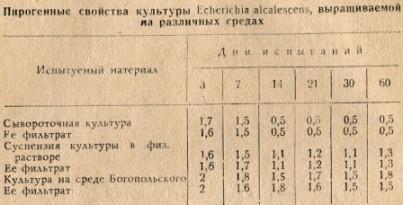 Таблица 1. Пирогенные свойства культуры Ecberichia alcalescens, выращиваемой на различных средах