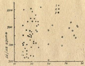 Зависимость степени очистки дифтерийного, анатоксина от титров исходных препаратов. Условные обозначения: 1 — среда Мартена; 2 — штамм Вайссензее на среде Мартена; 3 — среда Попе