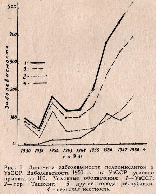 Рис.1 Динамика заболеваемости полиомиелитом в УзССР. Заболеваемость 1950 г. по УзССР условно принята за 100. Условные обозначения: 1 - УзССР; 2 - гор. Ташкент; 3 - другие города республики; 4 - сельская местность