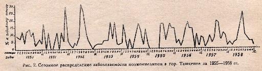 Рис.2 Сезонное распределение заболеваемости полиомиелитом в гор. Ташкенте за 1955 - 1958 гг.