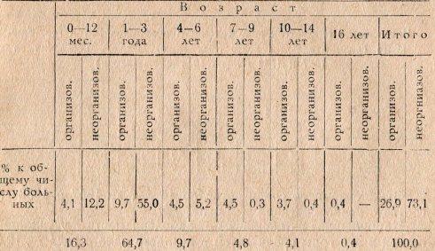 Таблица 1. Возрастной состав больных полиомиелитом в гор. Ташкенте за 1953—1958 гг. среди детей, посещающих (организованных) и непосещающих (неорганизованных) детские учреждения