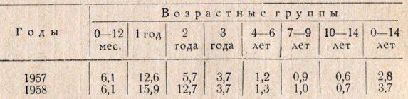 Таблица 2. Интенсивные показатели заболеваемости полиомиелитом в гор. Ташкенте среди отдельных возрастных групп детского населения за 1957 и 1958 гг. (на 10 тыс. населения).