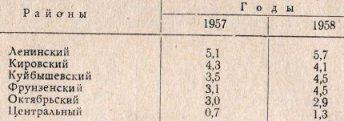 Таблица 3. Показатели заболеваемости полиомиелитом по районам гор. Ташкента в 1957—1958 гг.