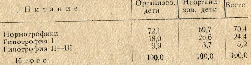Таблица 4. Состояние питания больных полиомиелитом в гор. Ташкенте среди детей, посещающих и непосещающих детские учреждения (%)