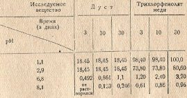 Таблица 1. Содержание трихлорфенолята меди (в мг) на 100 мл. растворителя