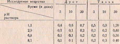 Таблица 2. Содержание двуокиси кремния (в мг) на 100 мл раствора
