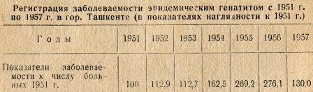Таблица 1. Регистрация заболеваемости эпидемическим гепатитом с 1951 г.  по 1957 г. в гор. Ташкенте (в показателях наглядности к 1951 г.)