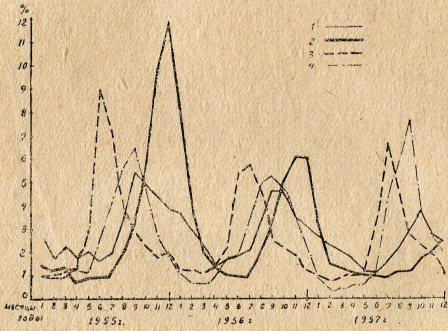 Рис. 1. Помесячное распределение больных гепатитом, скарлатиной дизентерией, тифо-паратифозными заболеваниями в гор. Ташкенте за 1955—1957 гг. (в % к сумме больных за З года). Условные обозначения: 1- скарлатина; 2— гепатит: 3 - дизентерия; 4 - тифо-паратифозные заболевания.