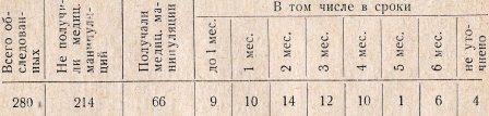 Таблица 3. Сведения о парентеральных манипуляциях, полученных больными за шесть месяцев до заболевания