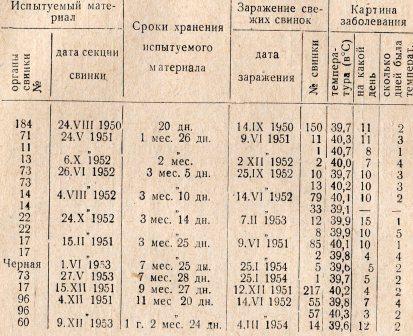Таблица 1. Сроки выживаемости риккетсий Бернета в 50 % глицерине рН 7,2