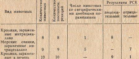 Таблица - 2. РСК у животных, зараженных культурами дизентерийной амебы