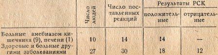 Таблица - 3. РСК у нормальных животных