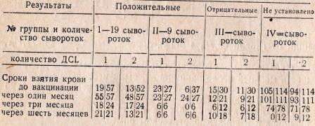 Таблица 1. Характеристика превентивных свойств исходных сывороток. Числитель — число выживших мышей. Знаменатель — число взятых в опыт мышей
