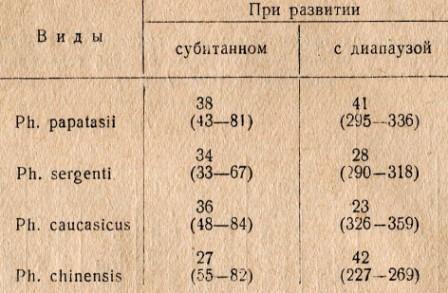 Таблица 2 Максимальная асинхронность вылета имаго в днях