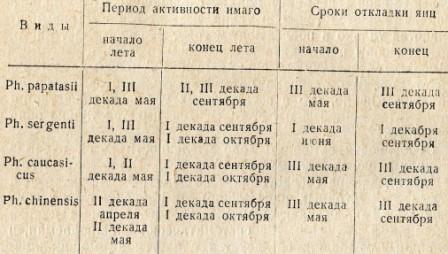 Таблица 2. Некоторые фенологические даты жизненного циклам москитов по гор, Ташкенту за ряд лет с учетом крайних сроков