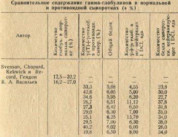 Сравнительное содержание гамма-глобулинов в нормальной и противоядной сыворотках (в %)