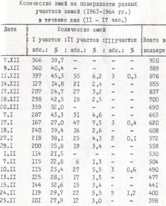 Таблица 10. Количество змей на поверхности разных участков зимой (1963-1964 гг.) в течение дня (11 - 17 час.)
