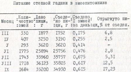 Таблица 12. Питание степной гадюки в змеепитомнике