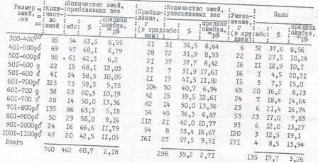 Таблица. 14. Изменение веса гюрз при клеточном содержании с января по март