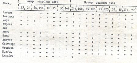 Таблица 2. Частота линек у кобр