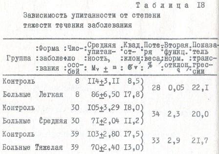 Таблица 18 Зависимость упитанности от степени тяжести течения заболевания
