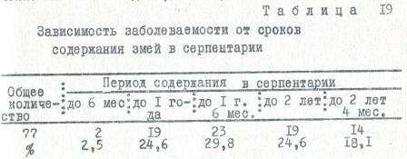 Таблица 19 Зависимость заболеваемости от сроков содержания змей в серпентарии