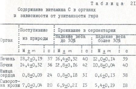 Таблица 21. Содержание витамина С в органах в зависимости от упитанности гюрз