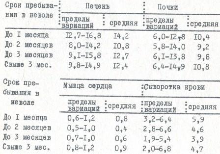 Таблица 22. Содержание витамина С в органах гюрз в зависимости от продолжительности их жизни в серпентарии