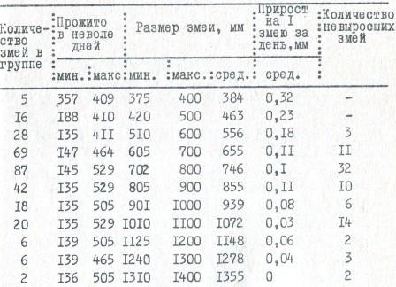 Таблица 23. Темпы роста гюрз в неволе (по материалам 306 экземпляров)