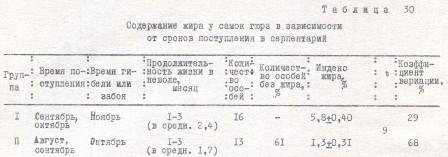 Таблица 30. Содержание жира у самок гюрз в зависимости от сроков поступления в серпентарий