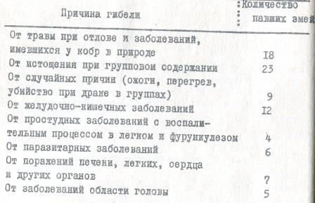 Таблица 3. Причины гибели кобр при содержании в серпентарии