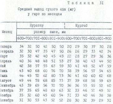 Таблица 31. Средний выход сухого яда (мг) у гюрз по месяцам