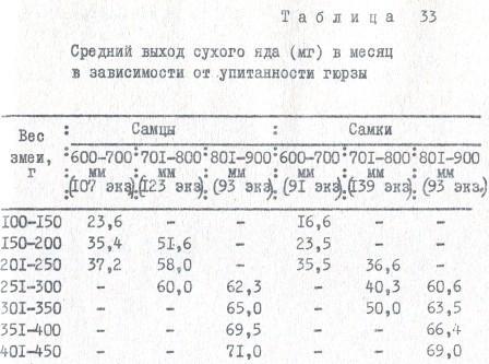 Таблица 33. Средний выход сухого яда (мг) в месяц в зависимости от упитанности гюрз