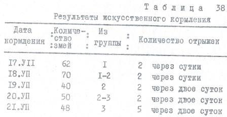 Таблица 38. Результаты искусственного кормления