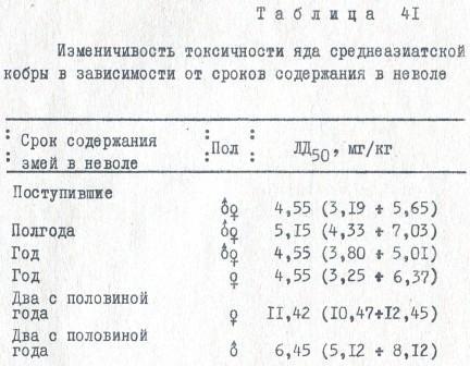 Таблица 41. Изменчивость токсичности яда среднеазиатской кобры в зависимости от срока содержания в неволе