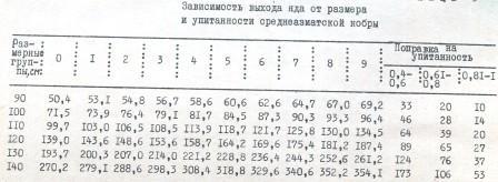 Таблица 5. Зависимость выхода яда от размера и упитанности среднеазиатской кобры