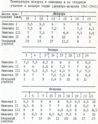 Таблица 6. Температура воздуха в зимовках и на открытом участке в вольере гадюк (декабрь-февраль 1962-1965)