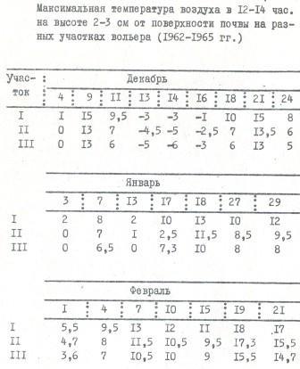 Таблица 7. Максимальная температура воздуха в 12-14 час. на высоте 2-3 см от поверхности почвы на разных участках вольера (1962-1965 гг.)