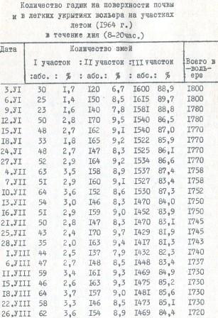 Таблица 9. Количество гадюк на поверхности почвы и в легких укрытиях вольера на участках летом (1964 г.) в течение дня (8-20час.)