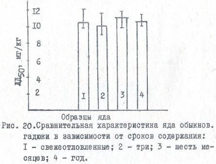 Рис. 20.Сравнительная характеристика яда обыкнов. гадюки в зависимости от сроков содержания
