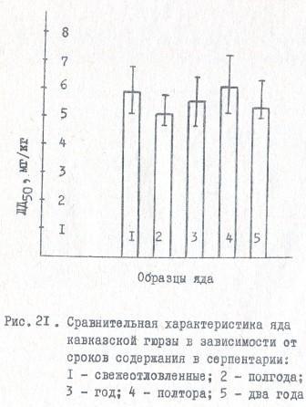 Рис. 21. Сравнительная характеристика яда кавказской гюрзы в зависимости от сроков содержания в серпентарии