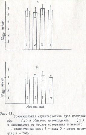 Рис. 22. Сравнительная характеристика ядов песчаной эфы, обыкнов. щитомордника в зависимости от сроков содержания в неволе: 1 - свежеотловленные; 2 - три; 3 - шесть месяцев; 4 - год