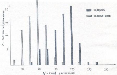 Рис. 6. Изменение упитанности гюрз, больных гниением пасти